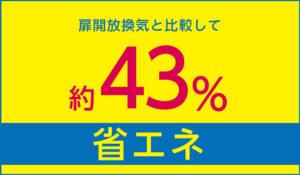 扉開放換気と比較して約43%省エネ